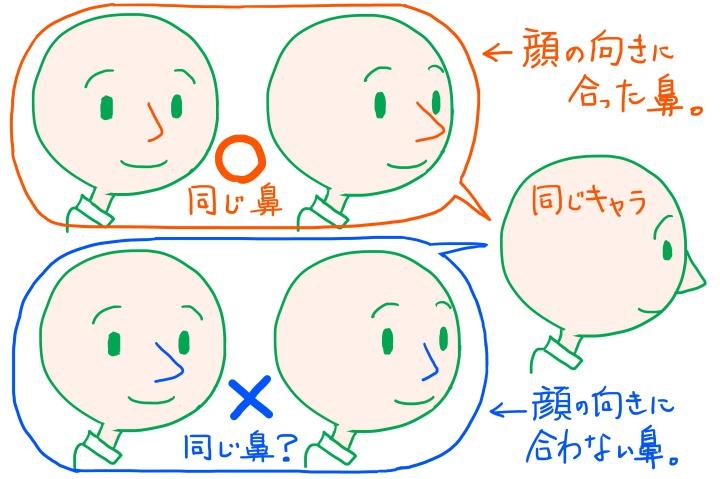 顔の向きと鼻の見え方