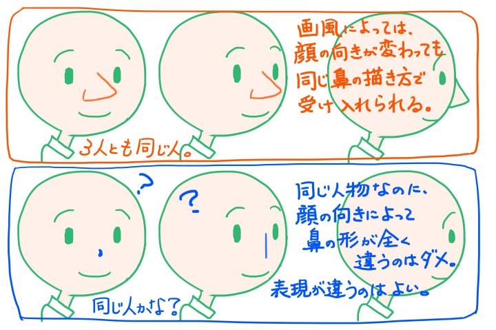 顔の向きと鼻の見え方2