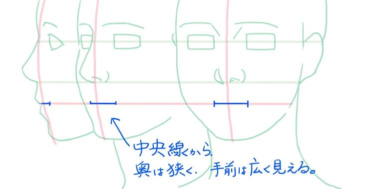 口の位置の図