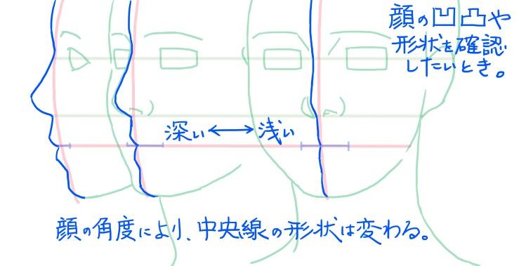 顔の中央線