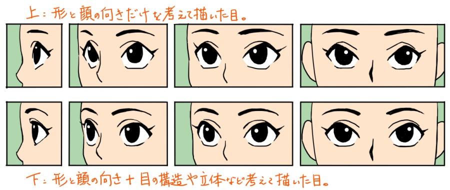 図: 立体を意識するか否か