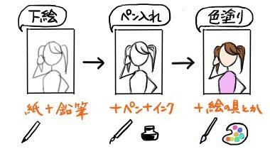 アナログ絵描き