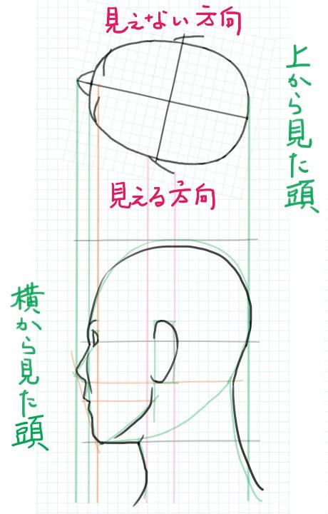 斜め後ろ向きを描く方法