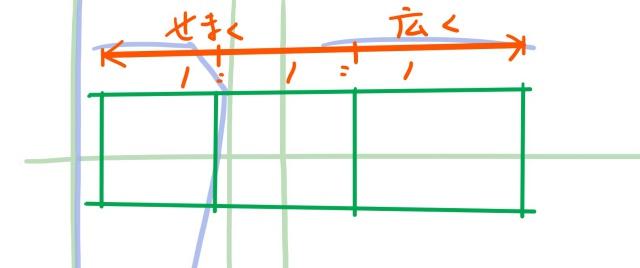 斜め目の描き方~目の位置